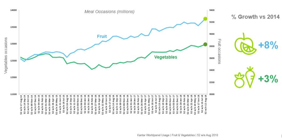 A chart that shows the increase in UK fruit and vegetable consumption since 2014 with fruit up +8% and veg up +3%